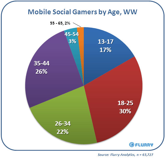 flurry-mobile-social-gaming-report-by-age
