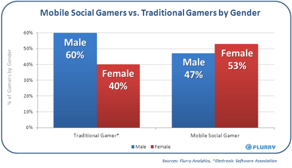 flurry-mobile-social-gaming-report-by-gender