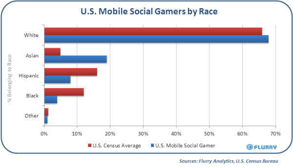 flurry-mobile-social-gaming-report-by-race