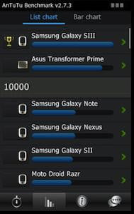Galaxy S III Benchmark