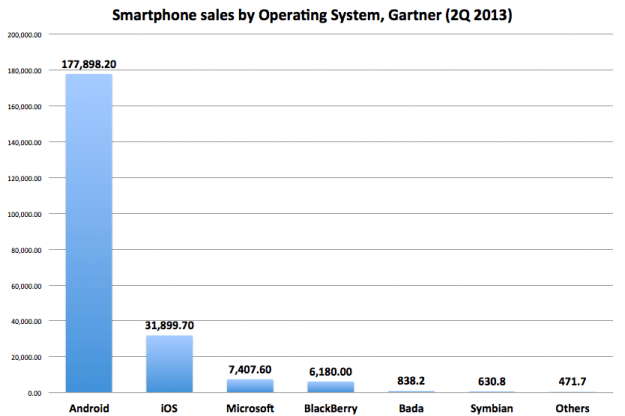 gartner-smartphone-sales-by-os-2q-2013