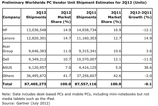 Gartner worldwide PC sales July 2012