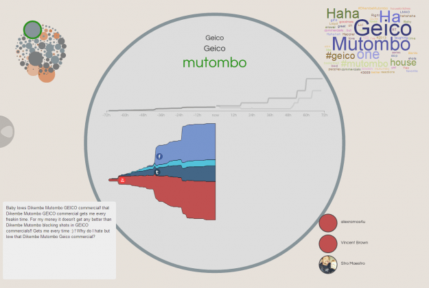 Geico - Mutombo Cluster