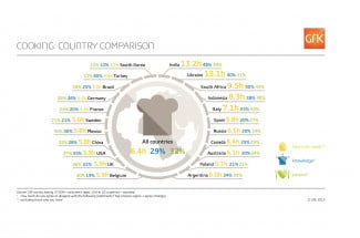 GFK Home Cooking Survey Infographic