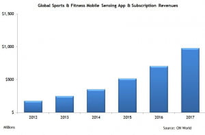 global-fitness-graph