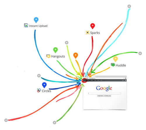 Google + diagram