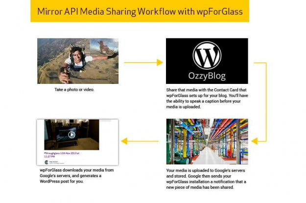 google-glass-posting-to-wordpress
