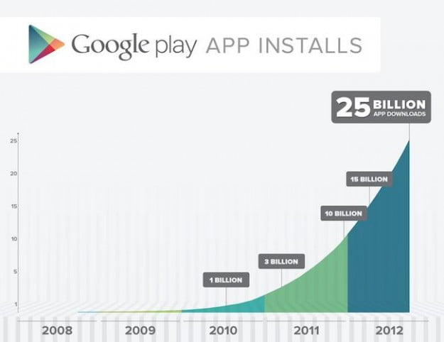 google play 25 billion