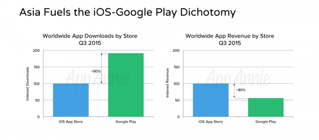 apple android app store revenue google play ios total downloads