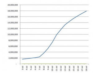 google plus growth chart thru 7-18
