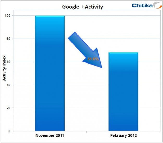 Chitika Google+ network traffic Nov 2011 Feb 2012