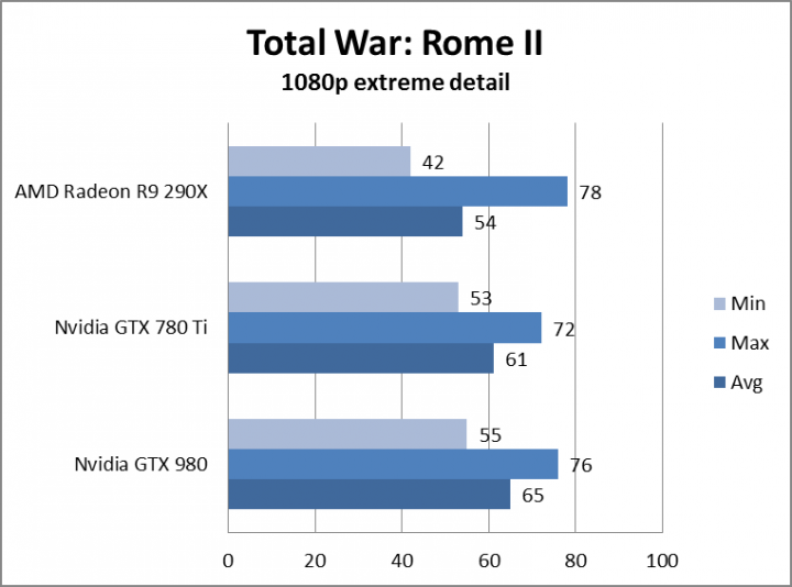 nvidia geforce gtx  review totalwarrome extreme