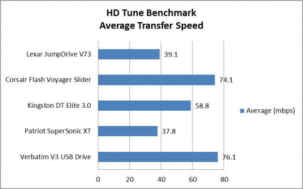 HD Tune Benchmark USB 3.0 storage drive speed
