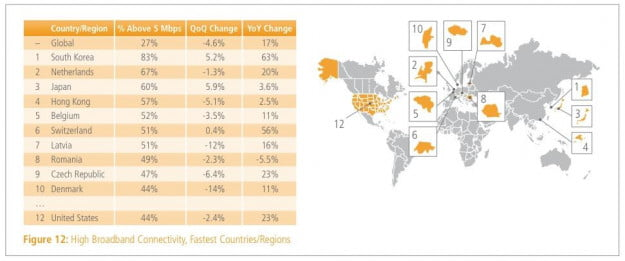 Akamai high-tier broadband Q4 2011