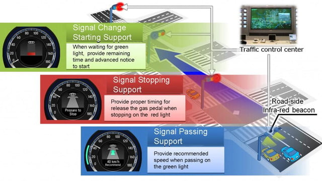 honda vehicle to communication system syncs cars with traffic lights signal information