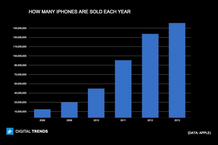 iphone has peaked charts how many iphones are sold each year