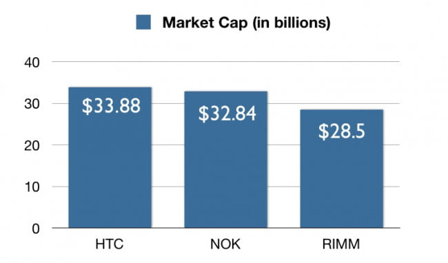 htc-larger-market-cap-than-nokia-and-rim