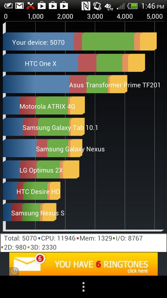 HTC One X Plus review screenshot memory android 4.1
