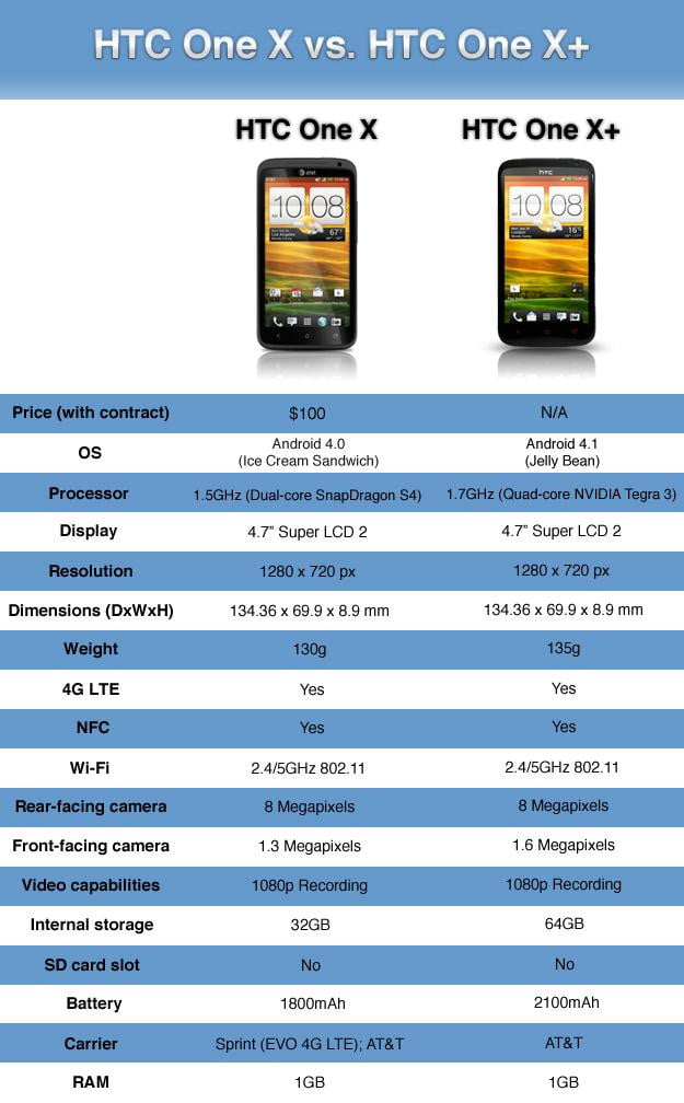 HTC one X vs one Xplus 4g lte