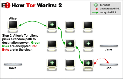 decrypt tor need know can keep safe online htw