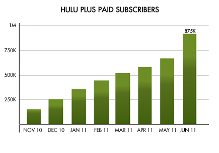 hulugraph hulu paid user graph through june
