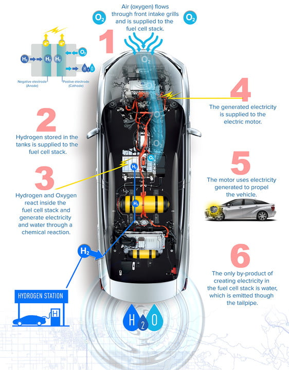 does hydrogen make sense as an automotive fuel hydrgon car infographic