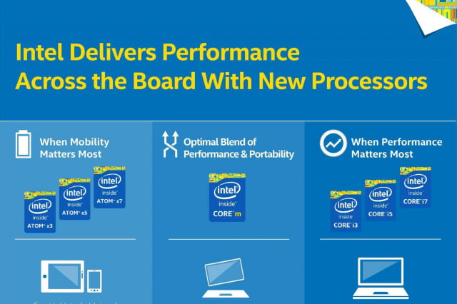 intel re brands atom line up with x  and models hzfggtf