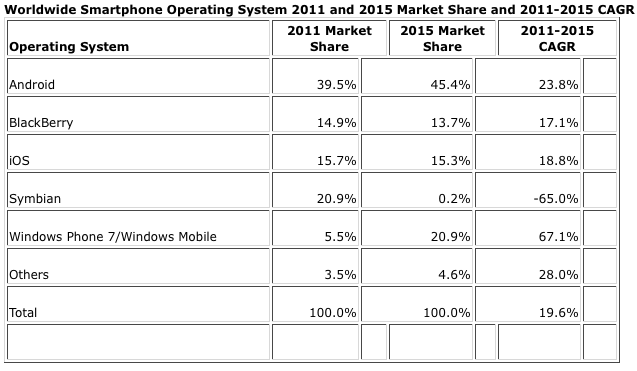 idc android market share ios iphone windows chart