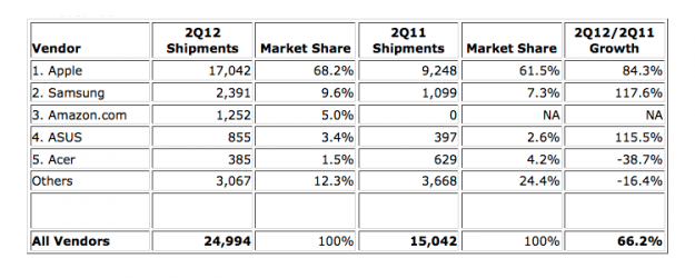 IDC tablet shipments 2Q 2012