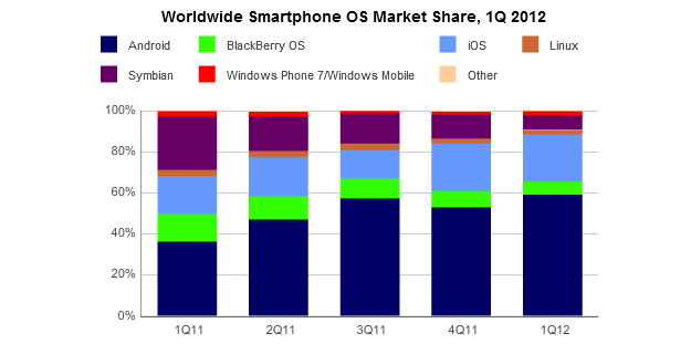IDC Worldwide smartphone market share for Q1 2012