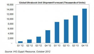 IHS iSuppl ultrabooks forecast Oct 2012