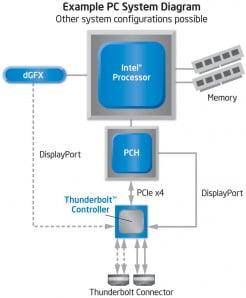 intel-thunderbolt-diagram
