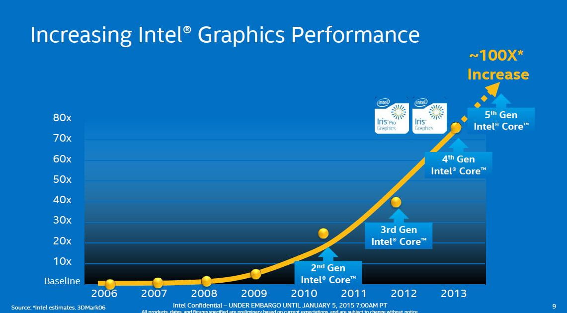 Four Generations Of Intel Hd Graphics Tested Digital ...