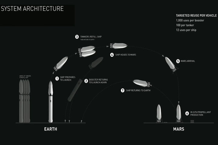 interplanetary-trans-system-launch-return