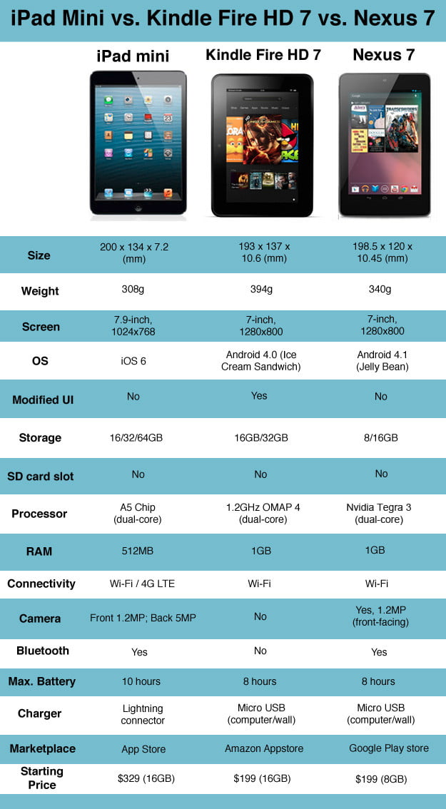 iPad mini vs Nexus 7 vs Kindle Fire HD 7