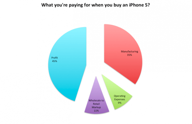 iPhone 5 price breakdown