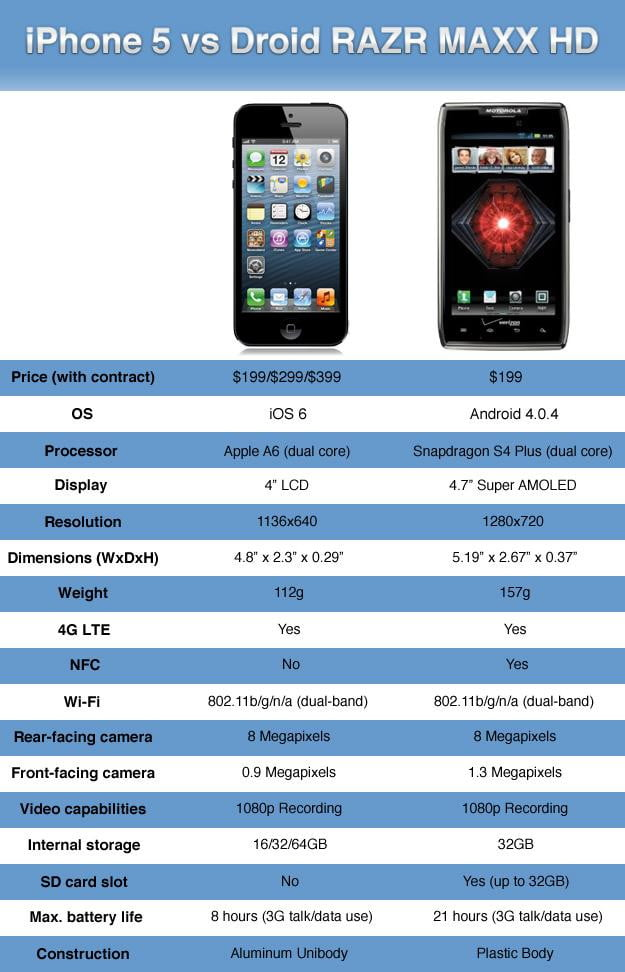 iphone 5 vs droid razr maxx hd
