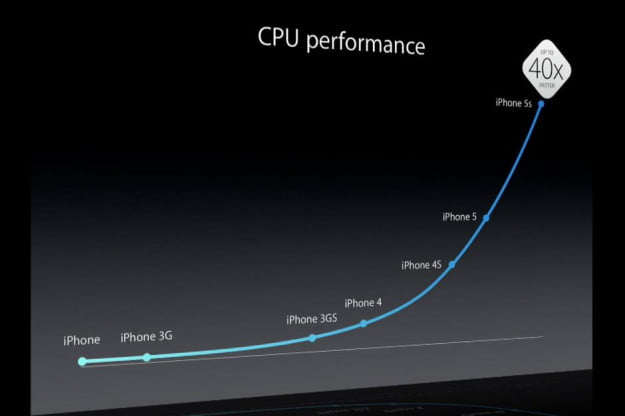 iPhone 5S CPU Performance