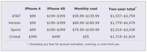 Cricket pre-paid iPhone price comparison table