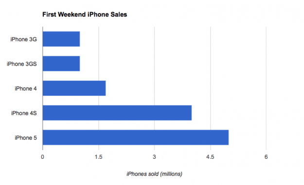 Apple iPhone sales (first weekends)