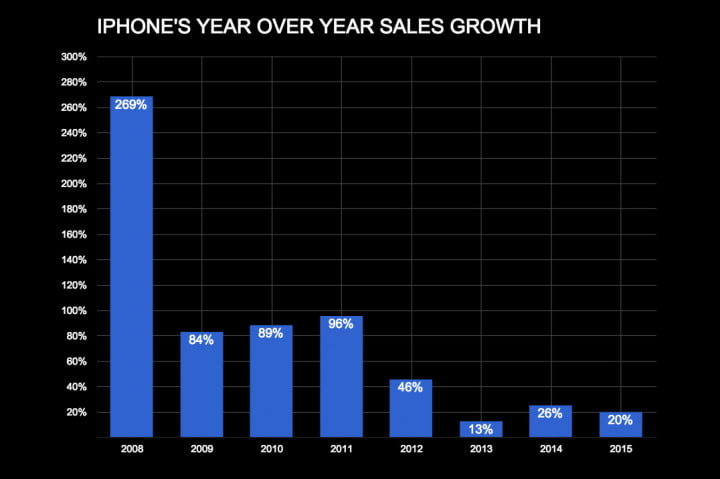 iphone-sales-yr-over-yr