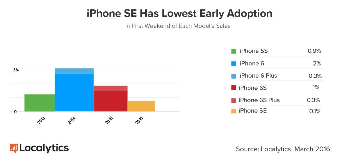 Launch data suggests the iPhone SE saw far lower early adoption compared to previous iOS devices