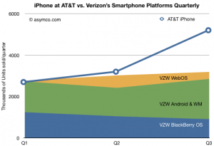 iphone_vs_verizon_sales