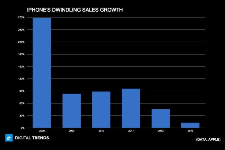 iphone has peaked charts iphones dwindling sales growth