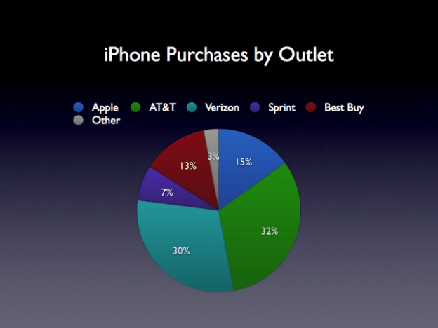 iphones purchased by outlet