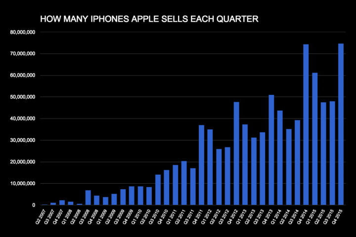 the iphone has not peaked iphones sold per qtr