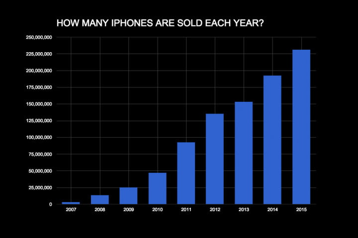 the iphone has not peaked iphones sold per year