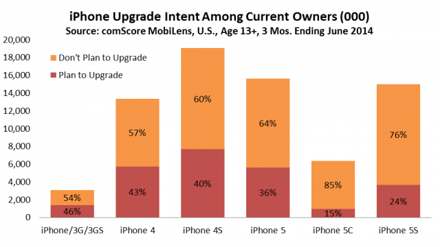 iPhone upgrade intent - comScore