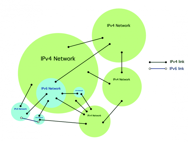 IPv4 and IPv6 network intercommunication