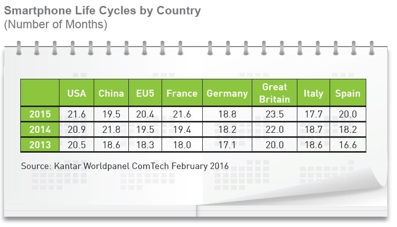 Kantar_Worldpanel_ComTech-Smartphone_LifeCycles